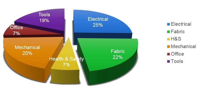 Pie Chart CS1